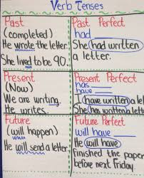 6th Grade Noun Worksheets 6th Grade Ela Verb Tense My 6th Grade Ela Pinterest Verb