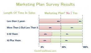 write a direct sales marketing plan learn how and why