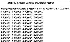 Meme Motif - a survey of motif finding web tools for detecting binding site