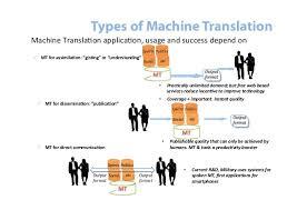 www pangeanic com uab what is machine translation