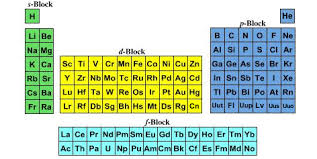 Where Are The Metals Located On The Periodic Table Quantum Number Periodic Table Chemogenesis