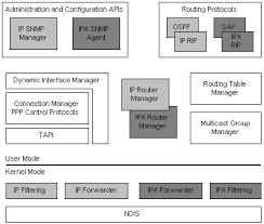 Windows Routing Table Routing And Remote Access Services Architecture Windows