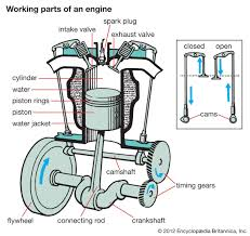car engine diagram basic engine diagram u2022 sewacar co