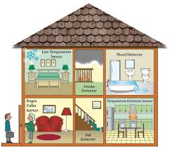 rooms in the house a cartoon house full of telecare assistive technology obrázky
