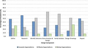 progressive integration of design process into civil engineering