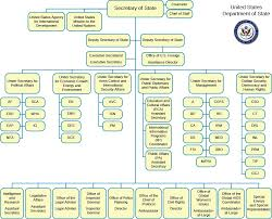 the bureaucracy how is it structure united states government