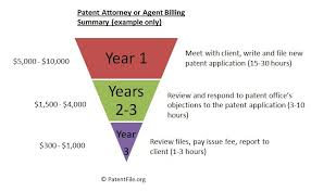 how much does it cost to patent an idea