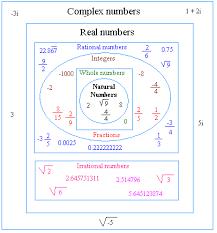 classification of numbers image www basic mathematics com math