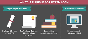 your guide to ptptn loan in malaysia eduadvisor