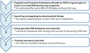 h1b visa h1b jobs work in america usa work permit green