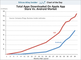 apple apps on android app store vs android market downloads chart iclarified