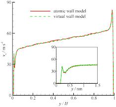 molecules free full text virtual wall model for molecular