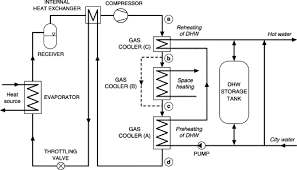 residential co2 heat pump system for combined space heating and
