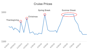here s the cheapest time of year to cruise from galveston