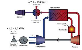 developing and testing a micro combined heat power chp system