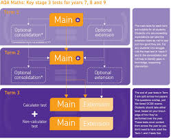 key stage 3 aqa all about maths