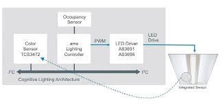 Spectrum Lighting Human Centric Lighting Sensor Technology For Full Spectrum