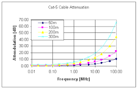 transmitting video over cat5 cable ee times