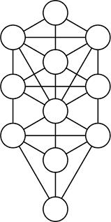sephiroth tree of free vector graphic on pixabay