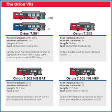 get to know all the buses in the metrobus fleet u2013 greater greater