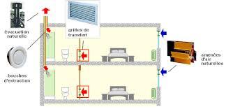 ventilation chambre principes de base de la ventilation