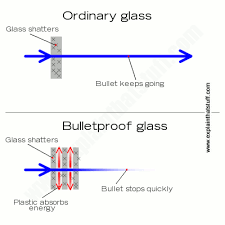 Arizona how fast do bullets travel images How does bulletproof glass work explain that stuff png