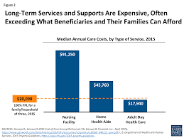 How Many Weeks In A Year by Medicaid And Long Term Services And Supports A Primer The Henry