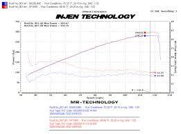 nissan 370z cold air intake motorsport injen dual cold air intake system 09 16 370z the z