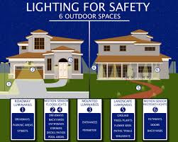 Security Flood Lights Outdoor by Outdoor Lighting Consumers Energy