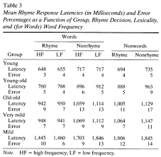 Words That Rhyme With Table Lexical Sublexical And Implicit Memory Processes In Healthy