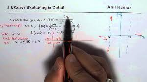 algorithm details to sketch graph of rational function calculus ap
