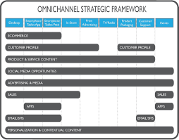 content strategist kevin p nichols blog omni channel and