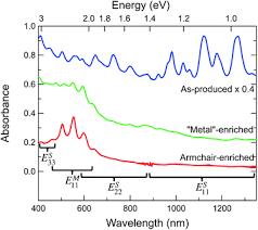 Armchair Carbon Nanotubes Fundamental Optical Processes In Armchair Carbon Nanotubes