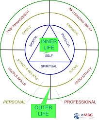 Dimensions 11 Dimensions Of Self Awareness Quantum Physics Of Beliefs