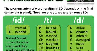 pronouncing the ed in 2013