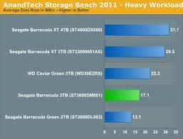 Hdd Bench Seagate U0027s New Barracuda 3tb St3000dm001 Review