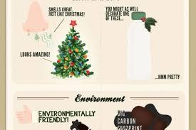 christmas tree infographics visual ly