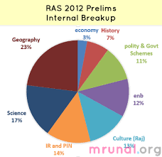 resume templates for administrative officers examsmart hetamines strategy ras 2013 prelims booklist study material approach