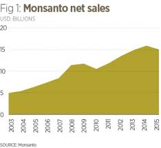 Monsanto Vanity Fair The Gmo Debate Sowing The Seeds Of Controversy World Finance