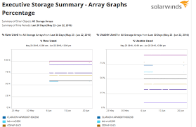 Storage Capacity Planning Spreadsheet by Storage Capacity And Monitoring Software Solarwinds