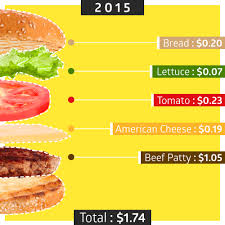 Interactive How Much Did Your Favorite Burger Cost 30 Years Ago