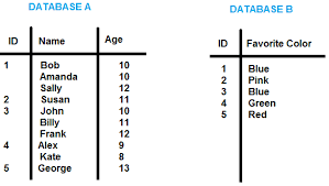 sql difference between two tables sql how to get data from two databases in two servers with one
