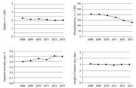 the impact of asthma in brazil a longitudinal analysis of data