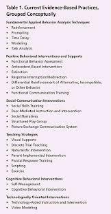 Sample Resume Housekeeping by Functional Behavior Assessment Vital For Asd And All Behavioral