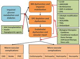 specific role of impaired glucose metabolism and diabetes mellitus
