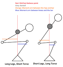 squat form wide stance vs narrow high bar vs low bar