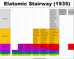 Periodic Table Timeline Graphic Thread Alternate History Discussion