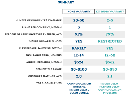georgia home warranty plans best companies best home appliance insurance home warranty vs extended appliance