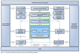 leveraging cobit to implement information security