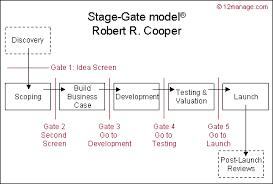 bureau des stages 4 le modèle stage gate le processus stage gate cooper centre de